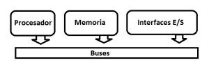 Esquema de la arquitectura de Von Neumann.